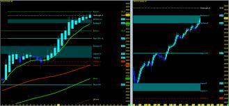 Weekly Trend Chart Stock Market Update Weekly Trend Outlook Week 42 See