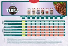 Canna Terra Grow Guide Grape En By Aaron Osorio Issuu