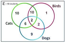 How To Solve Venn Diagram Word Problems Finite Math Venn Diagram Word Problems Three Circle Diagram