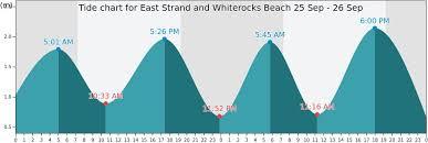White Rock Beach Tide Chart East Strand And Whiterocks Beach Tide Times Tides Forecast