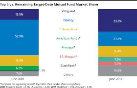 2017 Target Date Fund Buyers Guide Plansponsor