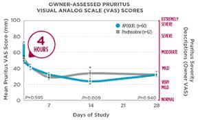 Proheart 6 Dosing Chart Apoquel Atopic Dermatitis Oclacitinib Tablet Treatment For