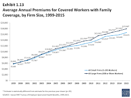 average annual premiums for covered workers with family coverage by firm size 1999 2016
