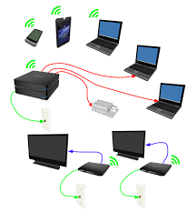 about your tv box gfhd100 google fiber help in addition if your tv box is connected to a coaxial wall jack you can use its ethernet port to directly wire a computer or other device to your network