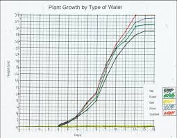 Information Water Vs Water