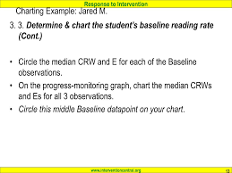 Ppt Creating Progress Monitoring Charts With Curriculum