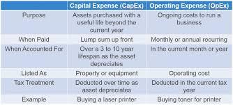 capex vs opex purchase comparison