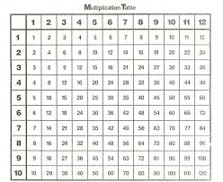 Times Table Chart Amazon Amazon Multiplication Tables 18 Cover Letter