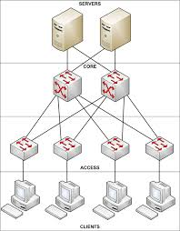 designing a highly reliable small medium business network ars related stories