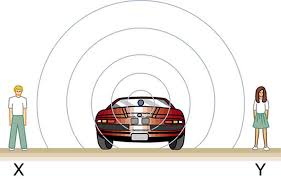sound waves coming out of a car stopped on a road are shown as spherical areas