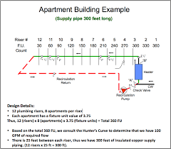 Domestic Water Pipe Sizing Chart Domestic Hot Water Recirculation Part 4 Pump Sizing Example