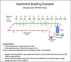 Taco Pump Sizing Chart Domestic Hot Water Recirculation Part 4 Pump Sizing Example