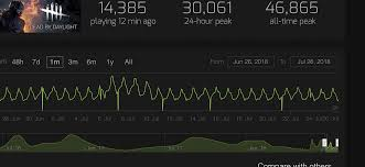 Dbd All Time Peak Players New Record Dead By Daylight