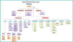 Youth Ministry Organizational Chart Organizational Chart Mary Mother Of The Church Parish