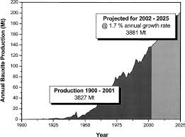Time Trends In Bauxite Production From 1900 To 2001 And