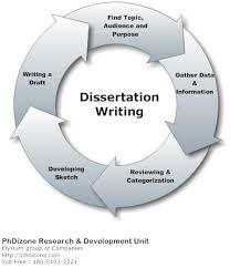 Research for dissertations Research paper Academic     FAMU Online