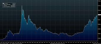 China Room To Increase Gold Reserves Silver Backwardation