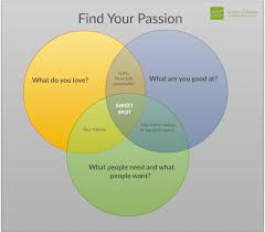 how to your passion sweet spot jairek robbins