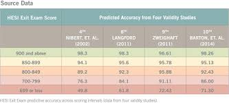 Predict Nclex Rn Exam Pass Rates Elsevier Evolve