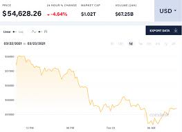 Welcome to reddit, the front page of the internet. Bitcoin Price Drops After Jerome Powell Warns Public Of Volatile Crypto