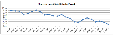 San Diego Unemployment Rate At Lowest Level Since 2008 Kpbs