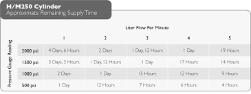 E Tank Oxygen Duration Chart Introduction To Oxygen Cylinders Unfiltered