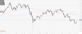 Usd Jpy Daily Chart Usd Jpy Technical Analysis Us Dollar Bulls Face Strong