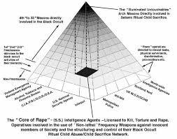 Freemason Organization Chart The Secrets Of Freemasonry Revealed Propheticalert