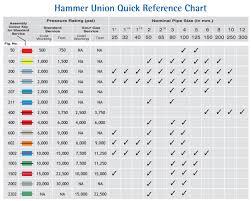 O Ring Colour Chart Hammer Union Hammer Lug Union Industrial Hammer Union