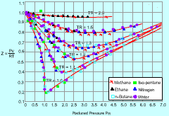 Compressibility Chart For Co2 Thermodynamics Ebook Ideal Gas