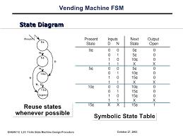 Vending Machine Finite State Machine Amazing Lect48 Engin48
