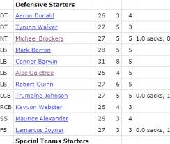 Nfl Depth Charts Rotoworld 12 Punctual Our Lads Depth Charts