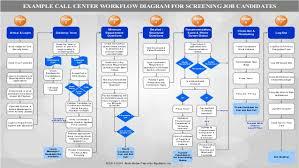 Call Flow Chart Ivr Flow Chart Template Www Bedowntowndaytona Com