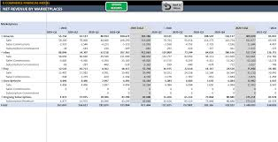 Ecommerce Financial Model