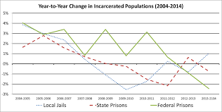 Just Facts The U S Prison Population Is Down A Little