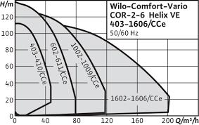 wilo wilo comfort cor helix ve cce design