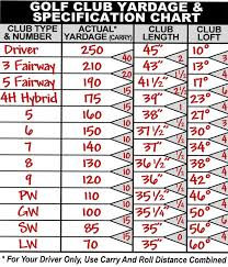Golf Club Yardage And Specification Chart Ralph Maltby