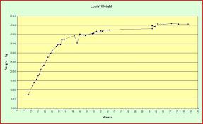 Rhodesian Ridgeback Growth Chart Goldenacresdogs Com