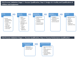 Biopharmaceutical Manufacturing Process Flow Chart Commissioning And Qualification An Overview Performance