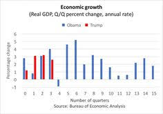 Gdp Growth Chart Under Obama Trumps Economy Looks Just Like Obamas Except For One