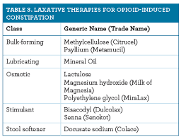Management Of Opioid Induced Constipation