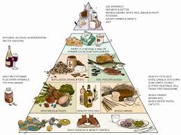 the healthy eating pyramid food pyramid healthy food and weight the healthy eating pyramid food pyramid healthy food and weight loss diets