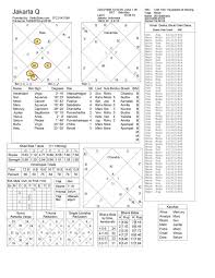 Ayurvedic Astrology Chart Can Someone Give Me An Insight On My Future Via Vedic