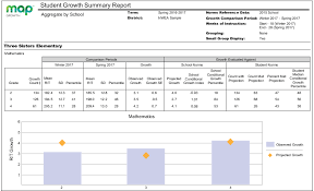 Nwea Map Test Percentile Chart Student Growth Summary Report Description