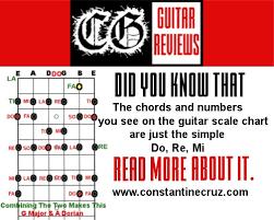 Do Re Mi Fa So La Ti Do Guitar Chords Zoubeck