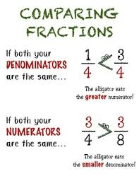 Comparing Fractions Anchor Chart Comparing Fractions Anchor Chart