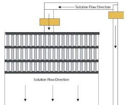 Plating Process Flow Chart Zinc Electroplating Products Finishing