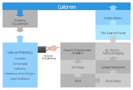 Psychology Flow Chart Block Diagram Total Solution Process Process Flowchart