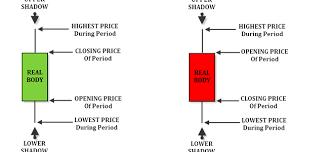 Candlesticks Chart Explained Capitalistlad