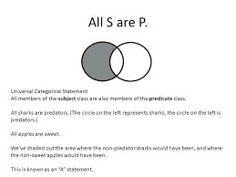 Venn Diagram Syllogism Venn Diagram Syllogism Cashewapp Co